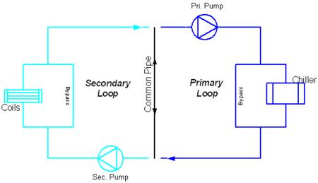 Plant Condenser Loops Engineering Reference Energyplus 8 0