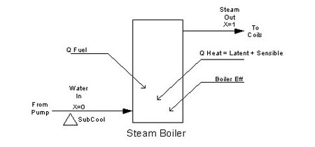 schematic of steam boiler operation