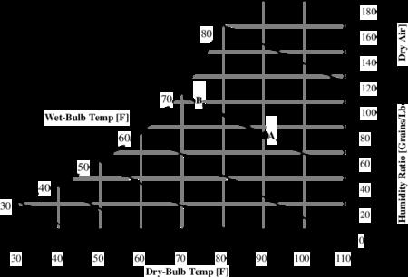 psychrometric chart si units pdf