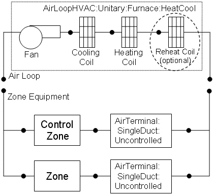 Air System Compound Component Groups: Engineering Reference