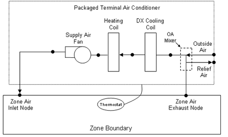 Group Hvac Templates Input Output Reference