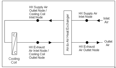 Group – Heating and Cooling Coils: Input Output Reference