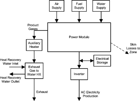 Group – Electric Load Center-Generator Specifications: Input