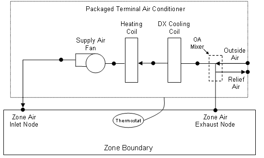 Zone Equipment And Forced Air Units Engineering Reference Rhbigladdersoftware: Schematics Hvac Package Units At Elf-jo.com