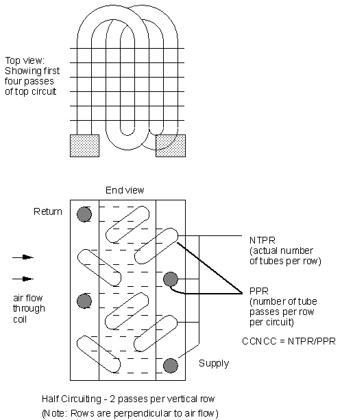 Group - Heating and Cooling Coils: Input Output Reference