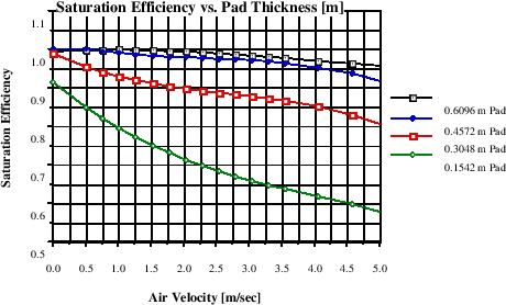 Evaporative Coolers: Engineering Reference — EnergyPlus 8 3