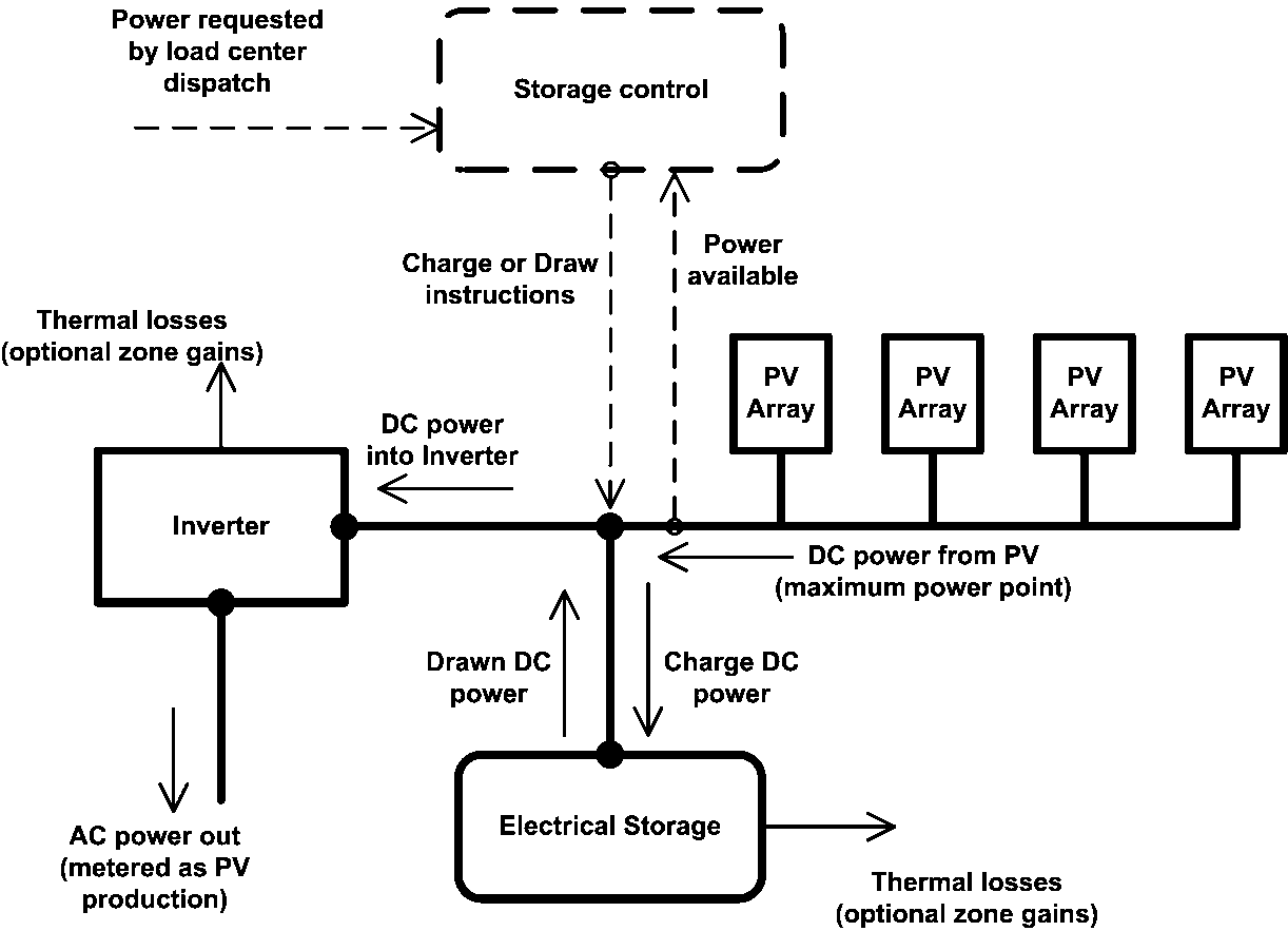Electric Load Center Distribution Manager Engineering Reference Circuit Pv Based With Dc Electrical Storage Schematic
