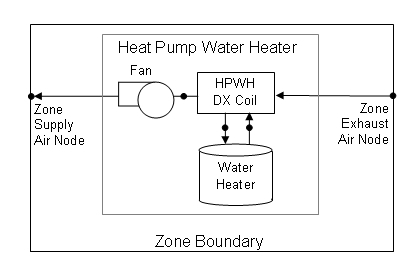 Water Thermal Tanks (includes Water Heaters): Engineering Reference on older furnace parts, lennox pulse furnace parts diagram, reznor heater wiring diagram, suburban rv furnace parts diagram, 24 volt thermostat wiring diagram, ge dryer wiring diagram, electric furnace diagram, gas furnace diagram, older bathroom wiring diagram,