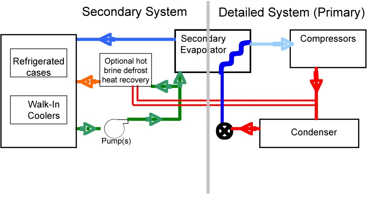 secondary loop with brine or glycol solution refrigeration equipment engineering reference energyplus 8 3 walk in cooler ladder diagram at eliteediting.co