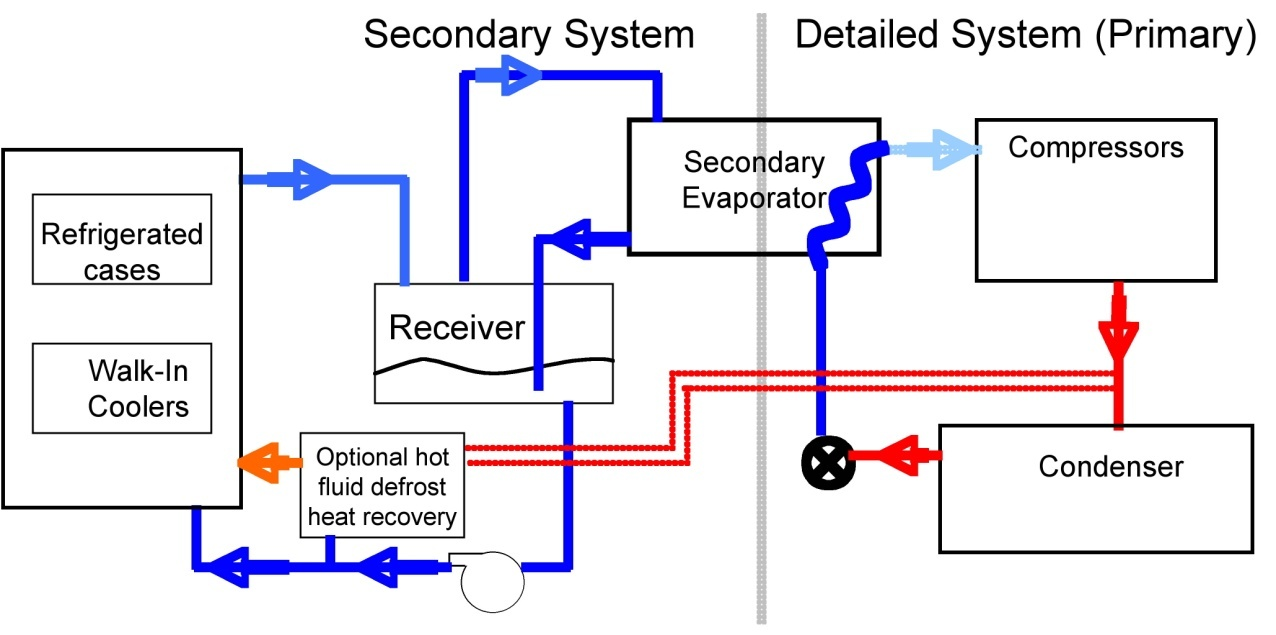 Walk In Cooler Refrigeration Systems Sante Blog Master Bilt Wiring Diagram Secondary Loop With Liquid Overfeed Refrigerant Circulation