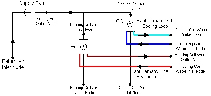 Group Heating And Cooling Coils Input Output Reference