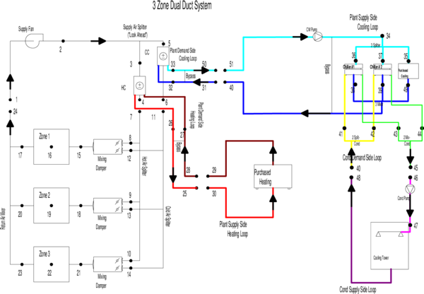 branches  connectors  and nodes  guide for module developers    hvac input diagram