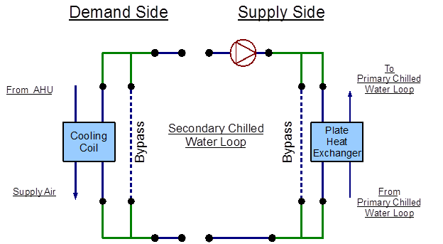 Secondary Chilled Water Loop – Plate Heat Exchanger: Plant ... on