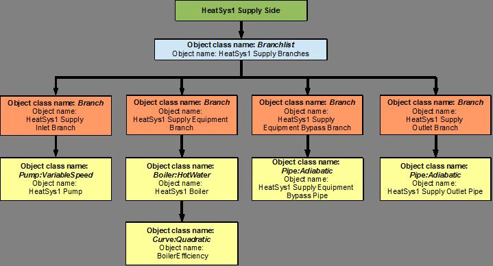 Heating Loop (HeatSys1) - Boiler: Plant Application Guide ...