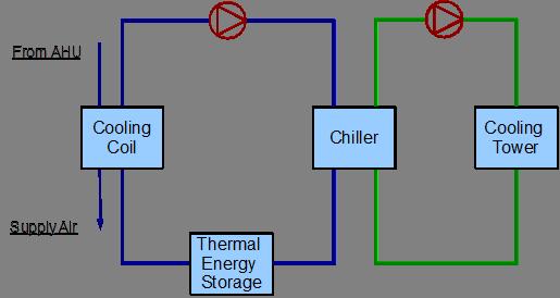 Example System 2  Thermal Energy Storage  Plant Application Guide  U2014 Energyplus 8 3
