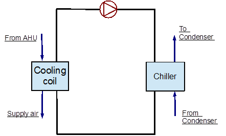 Chilled Water Cw Loop Plant Application Guide