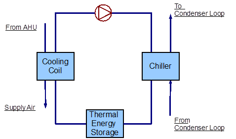Primary Cooling Loop Coolsysprimary Chiller Plant Application