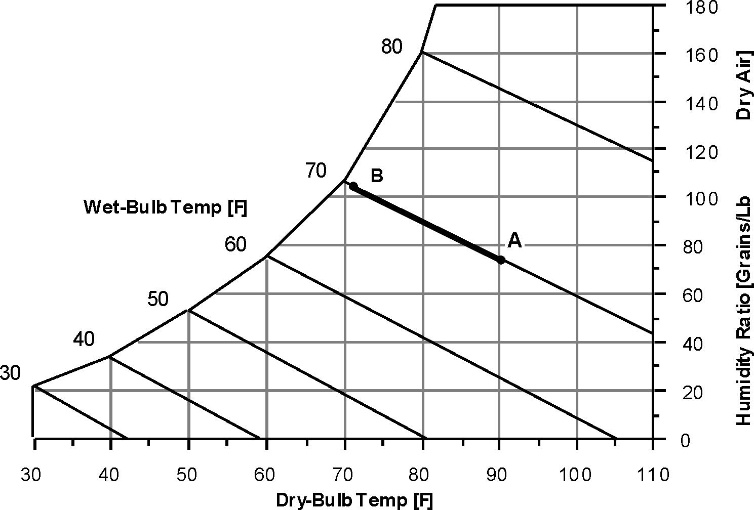Evaporative Coolers : Engineering Reference — EnergyPlus 8.4