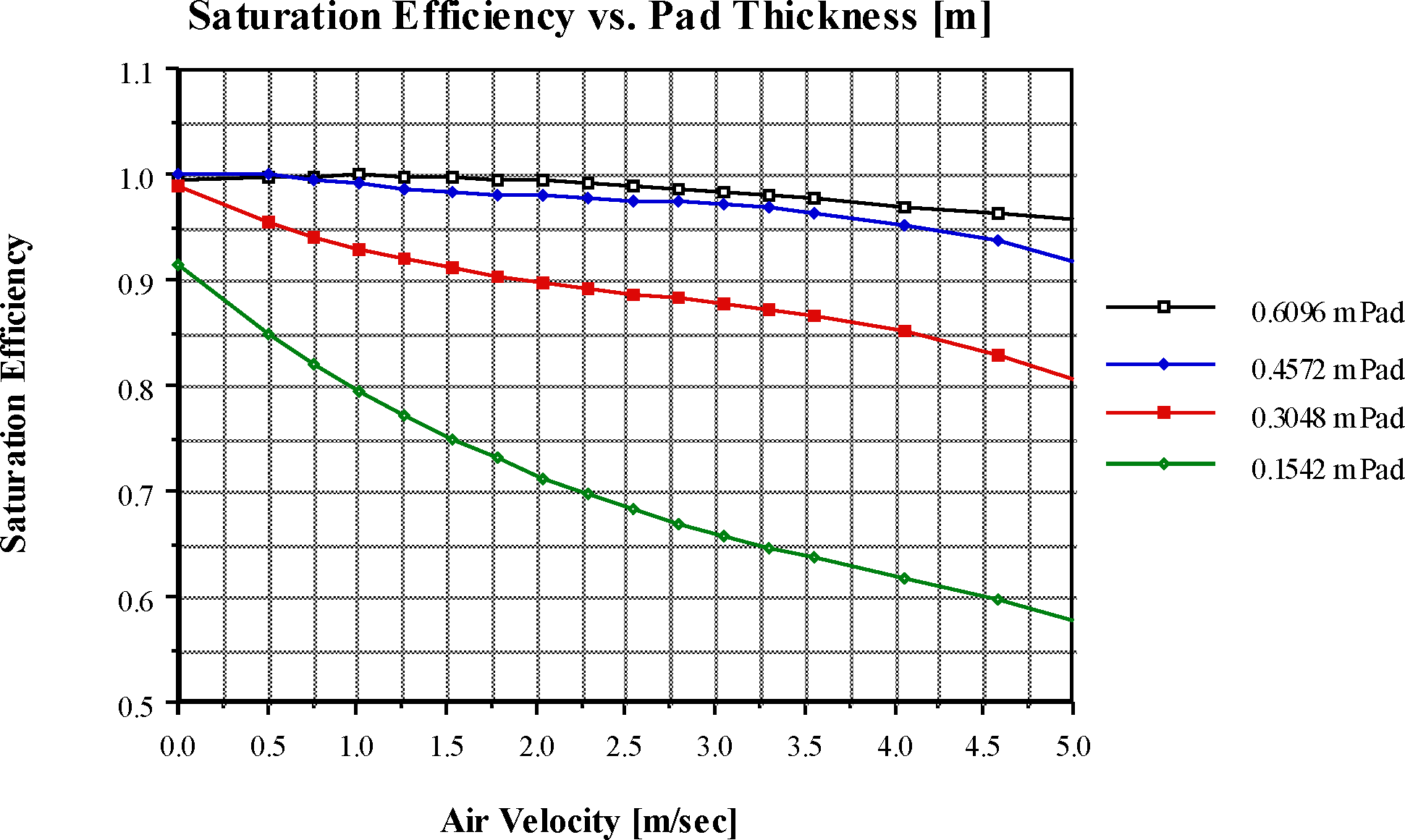 Evaporative Cooler Efficiency Chart : Evaporative coolers engineering reference — energyplus