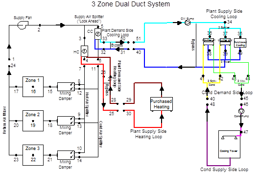 Branches  Connectors  And Nodes  Guide For Module Developers  U2014 Energyplus 8 4