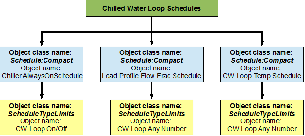 Chilled water (CW) loop: Plant Application Guide — EnergyPlus 8 4