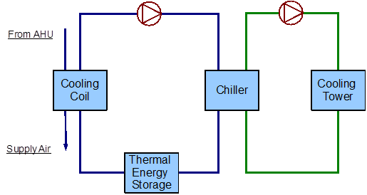 Example System 2 Thermal Energy Storage Plant