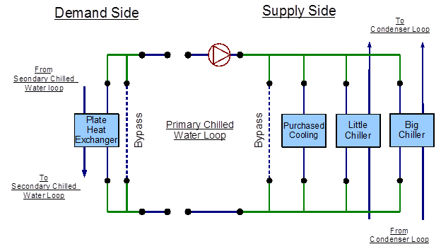 figure 91 - energyplus line diagram for the primary chilled water loop