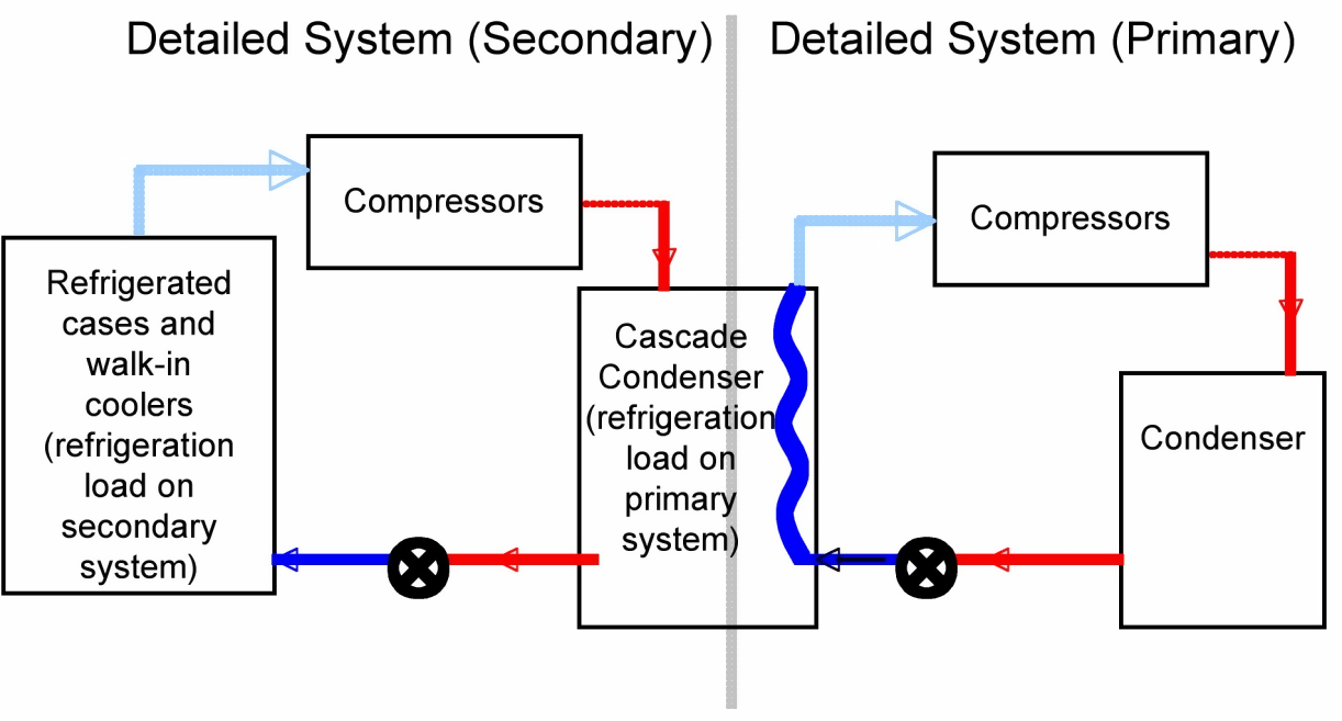 Refrigeration equipment engineering reference energyplus 85 a cascade condenser is used to reject heat from a low temperature detailed refrigeration system pooptronica
