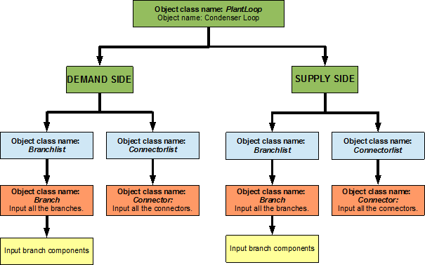 Condenser Loop Condenser Loop Cooling Tower Plant Application