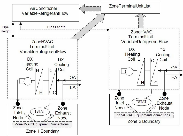 Variable Refrigerant Flow Heat Pumps: Engineering Reference