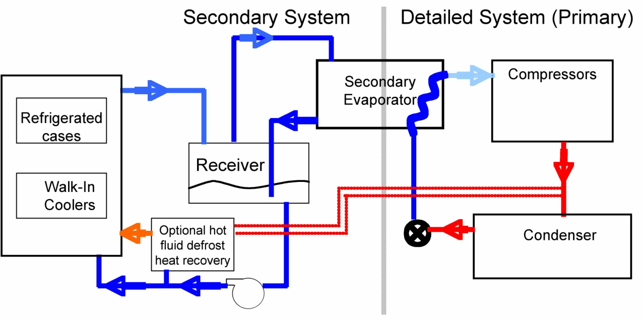 Secondary loop with liquid-overfeed refrigerant circulation