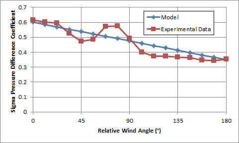 AirflowNetwork Model: Engineering Reference — EnergyPlus 8 7