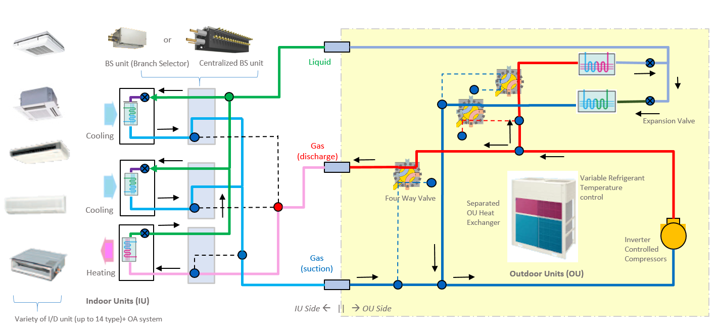 Variable refrigerant flow heat pumps engineering reference daikin vrv piping guide VRV Heat Recovery Refrigerant Diagram Hot Water Piping Diagrams on piping diagram for vrv system