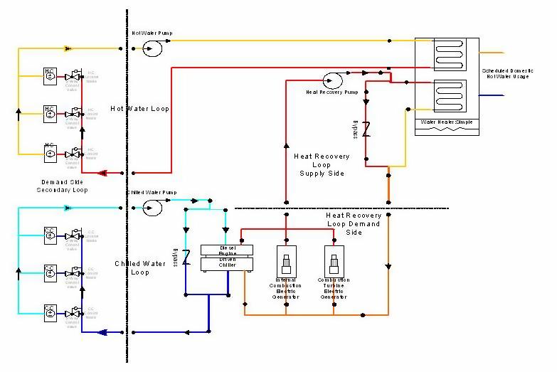 Plant  Condenser Loops  Engineering Reference  U2014 Energyplus 8 8