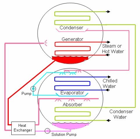 Chillers: Engineering Reference — EnergyPlus 8 8