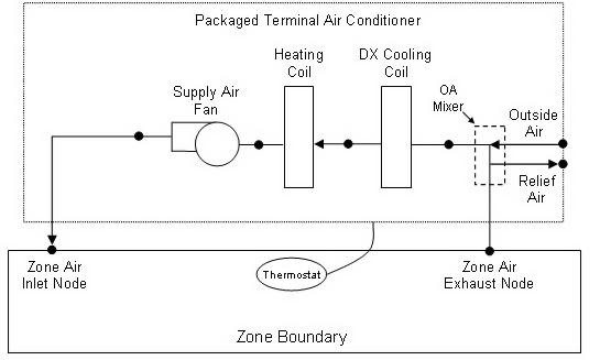 Group – HVAC Templates: Input Output Reference — EnergyPlus 8 9