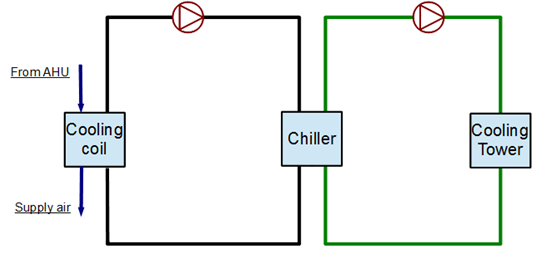 Example System 1  Chiller And Condenser Loops  Plant Application Guide  U2014 Energyplus 9 0